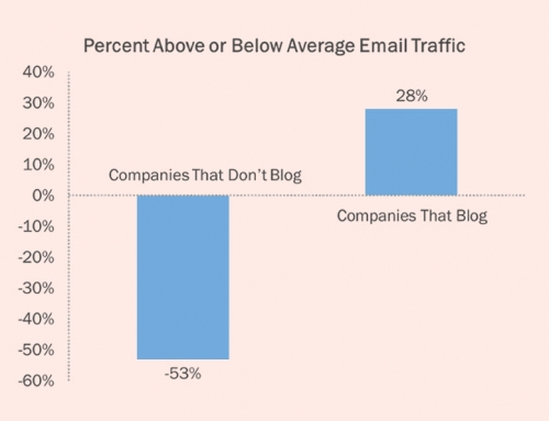 Businesses That Blog Generate 2X More Email Traffic